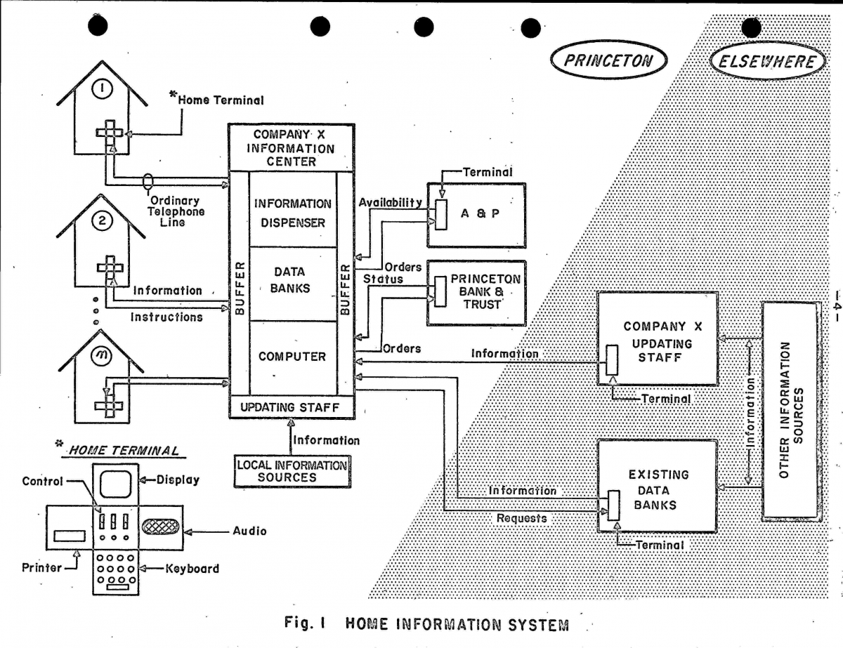 "Model for how the ""Home Information System"" would work"
