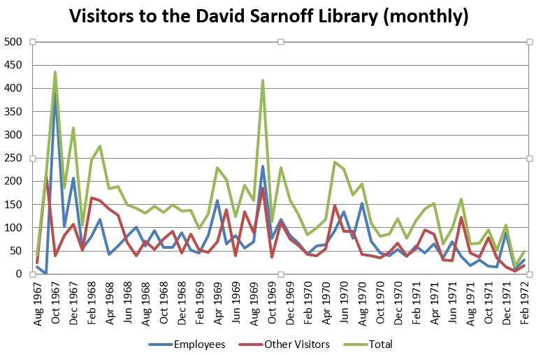 Chart of Sarnoff Library visitors