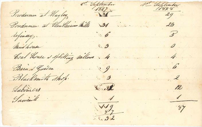 Ledger entry detailing the labor roles and number of people working them.