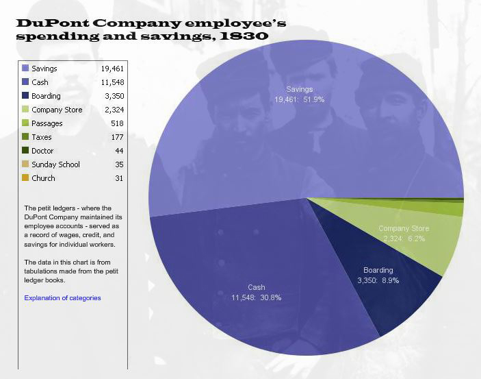 Employee spending and saving pie chart. 51% savings, 30% cash, 8% boarding, 6% company store, the rest other.