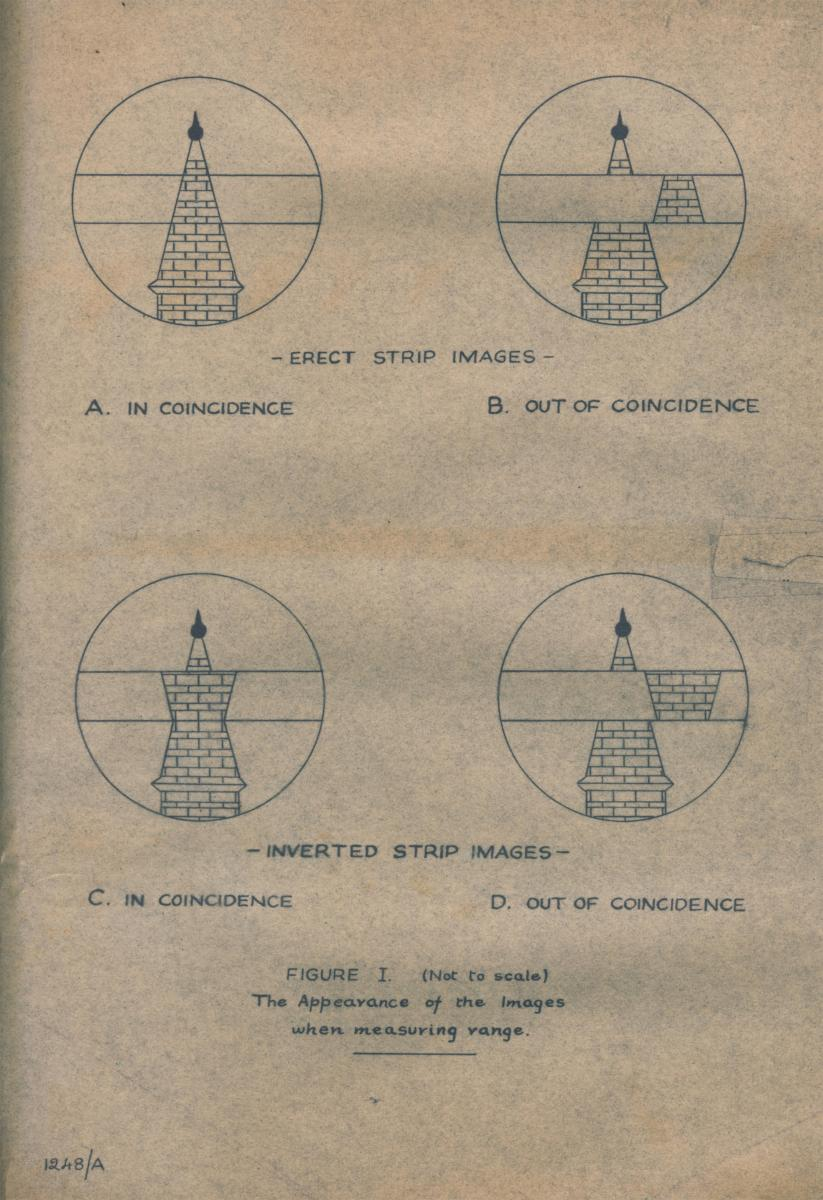 "Diagrams showing ""erect"" and ""inverted"" strip images as seen through Barr & Stroud rangefinders. From ""Instructions For Use of Rangefinder Type F.F. 4"" by Barr & Stroud Ltd., Glasgow, Scotland."